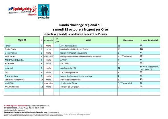 Liste des équipes du RANDO CHALLENGE EXPERT    de  NOGENT SUR  OISE  en attendant le classement  officiel .