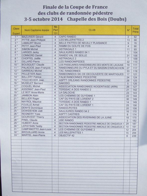Notre  équipe est  arrivée  à la  17 eme place sur  les  33  équipes engagées . Bravo à eux .