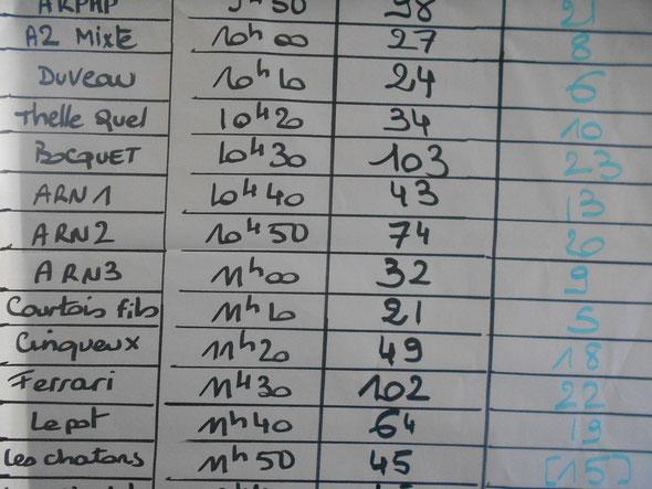 Résultat  de  nos  équipes - 23 équipes résentent -