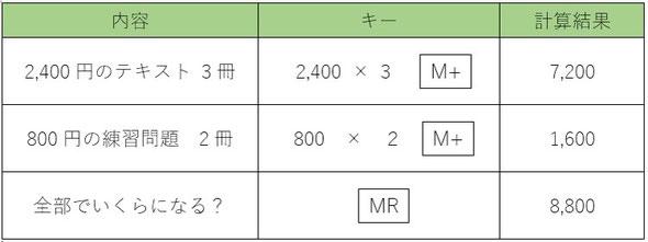 メモリー計算方法