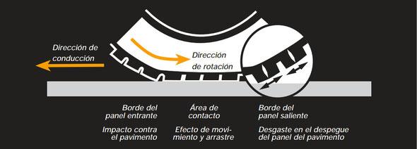 Proceso del desgaste en sierra del neumático