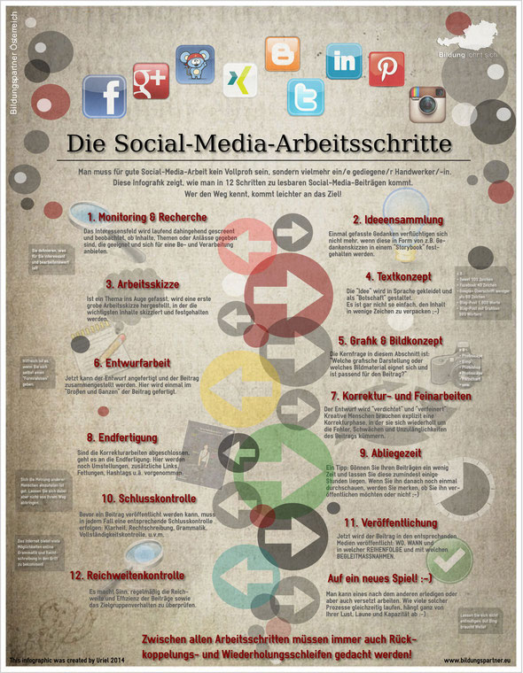 Social Media Arbeitsschritte