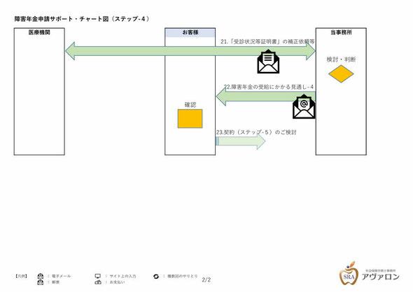 障害年金申請サポート・チャート図(ステップ-3_2)社会保険労務士事務所アヴァロン