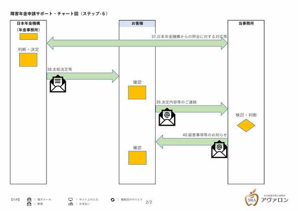 障害年金申請サポート・チャート図(ステップ-6_2)社会保険労務士事務所アヴァロン