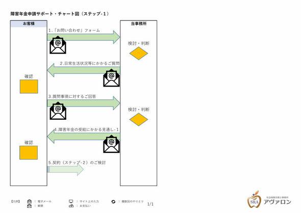 障害年金申請サポート・チャート図(ステップ-1)社会保険労務士事務所アヴァロン