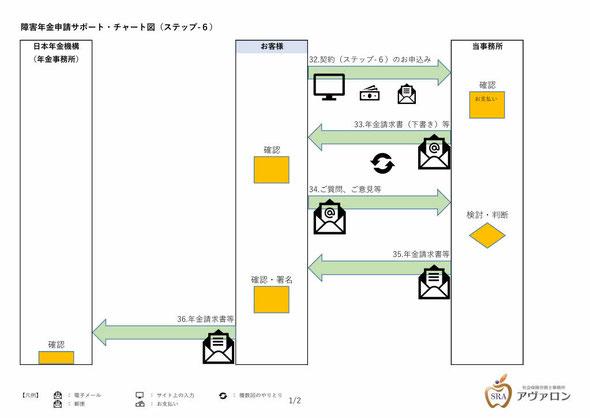 障害年金申請サポート・チャート図(ステップ-6_1)社会保険労務士事務所アヴァロン
