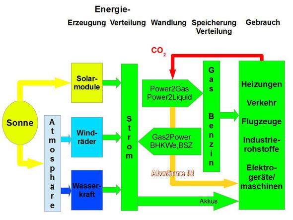 Synthetische Kraftstoffe Aus Co2