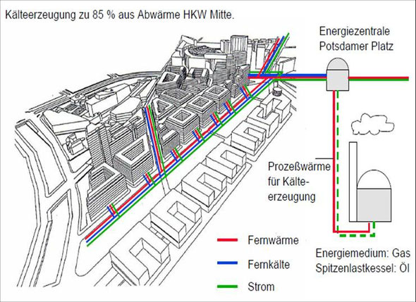Konzept der Energietechnik, Potsdamer Platz, Quelle: SEB Asset Management AG