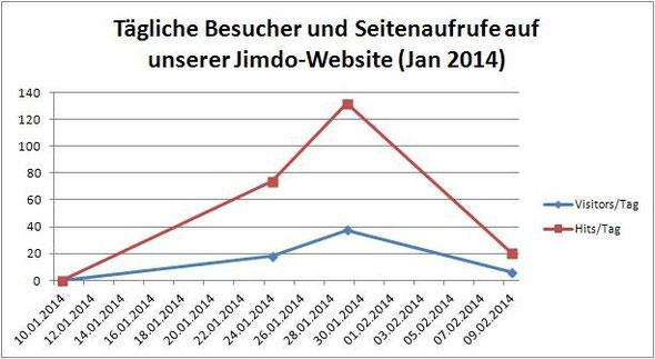 Besucherstatistik Januar 2014