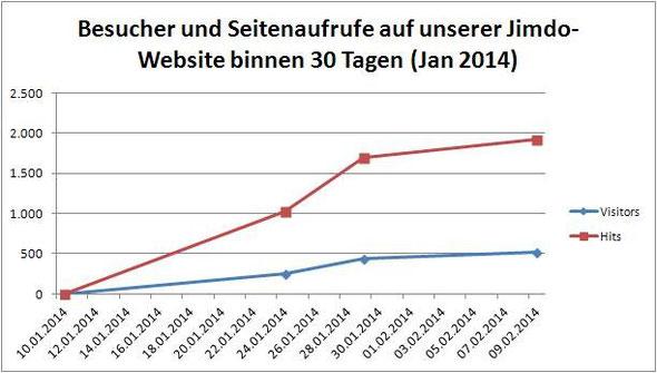 Besucherstatistik Januar 2014 (Online-Befragung vom 13.01. bis 22.01.)