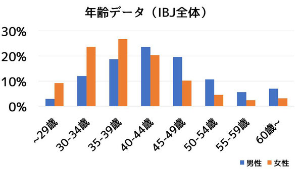 年齢データ(IBJ)