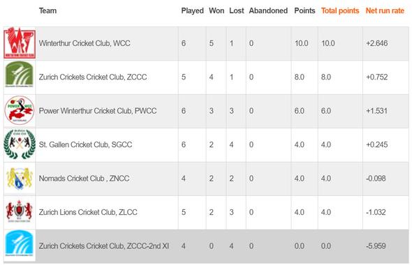 Swiss Mr Pickwick Twenty20 Cricket League - Eastern Division (09.8.2020)