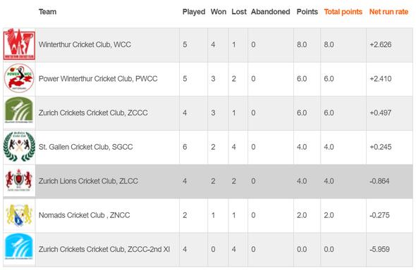 Swiss Mr Pickwick Twenty20 Cricket League - Eastern Division (03.8.2020)