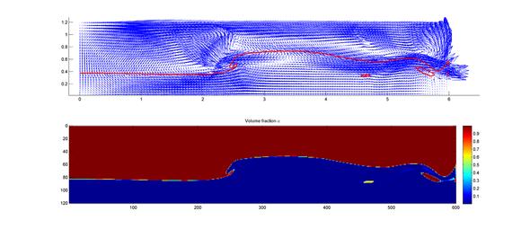Wave breaking analysis