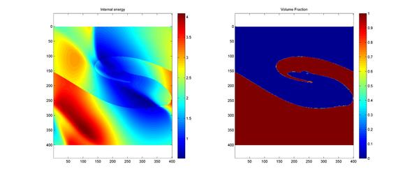 Compressible multimaterial vortex flow