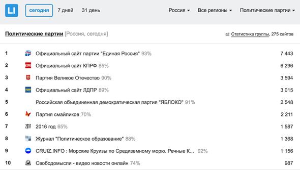 Рейтинг партий России, выборы-2016, Госдума