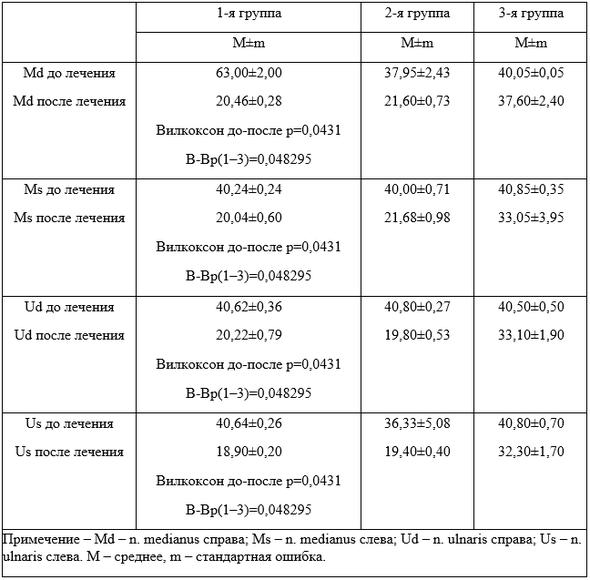 Динамика параметров порога возбудимости нерва у спортсменов единоборцев (курсантов)