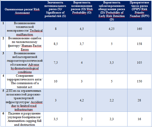 Оценка и расчет приоритетных чисел рисков / Assessment and calculation of priority risk numbers