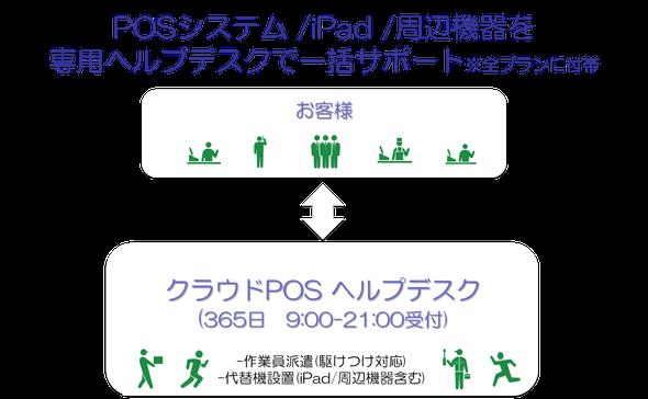 ソフトバンクのPOSレジ「クラウドPOS」は365日サポート
