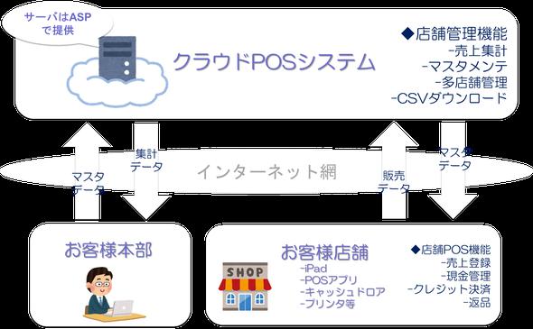 ソフトバンク クラウドPOS システム構成