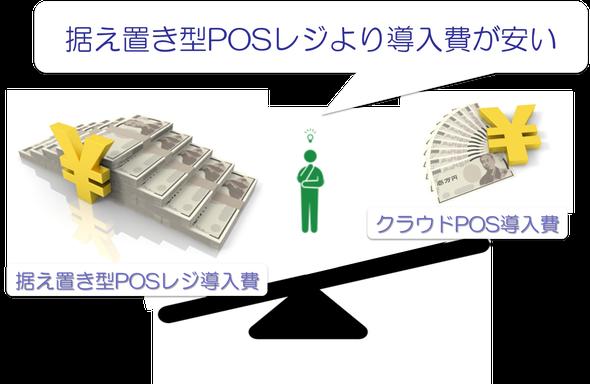 ソフトバンクのPOSレジ「クラウドPOS」は低価格