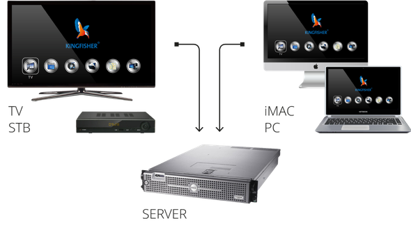 TV Set Top Box iMAC PC SERVER
