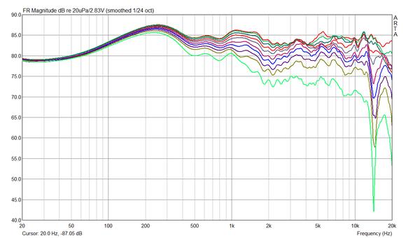 Winkelfrequenzgänge 0 - 90° in 10° Schritten