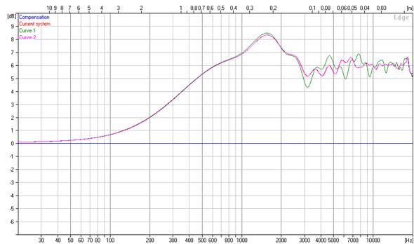 Simulation Auswirkung der Schallwandposition auf Amplitude (grün hochtöner mittig, rosa hochtöner versetzt)