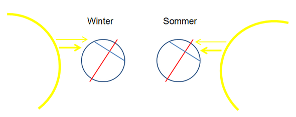 rot = Erdachse, blau = gleiche geographische Breite, je dicker die gelben Pfeile, desto höher die eintreffende Sonnenenergie.