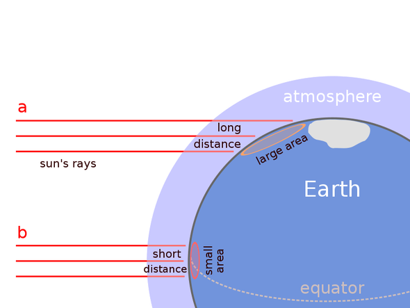 This diagram illustrates how sunlight is spread over a greater area in the polar regions. In addition to the density of incident light, the dissipation of light in the atmosphere is greater when it fa