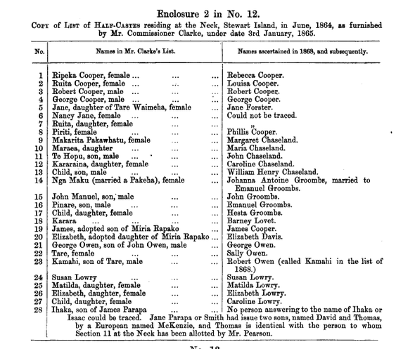 A Copy of a List of Half-Castes residing at The Neck, Stewart Island in June 1864 in 'Half-caste claims in the South and Stewart Island 1876' (click for link)