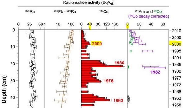 Die Cäsiumblastung aus dem Jahre 2000 im Bielersee beträgt nur 25% jener nach Tschnernobyl 1986