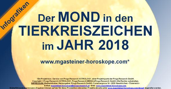 Der MOND in den TIERKREISZEICHEN im JAHR 2018.