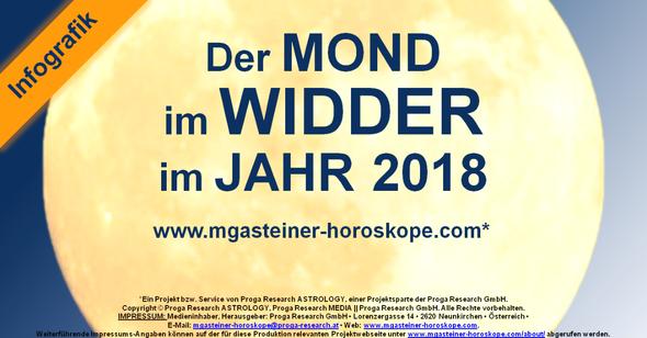 Der MOND im WIDDER im JAHR 2018.