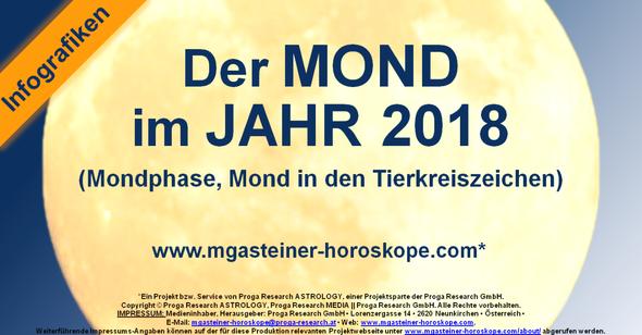 Der MOND im JAHR 2018: Mondphase, Mond in den Tierkreiszeichen.