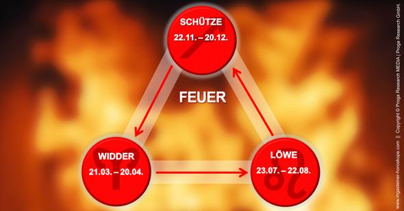 Infografik: Die drei Feuerzeichen Widder, Löwe und Schütze