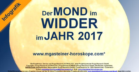 Der MOND im WIDDER im JAHR 2017.