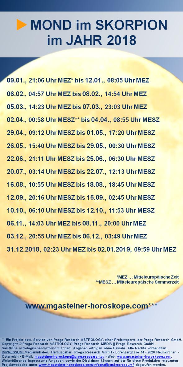 SKORPIONMOND-Tabelle für das JAHR 2018