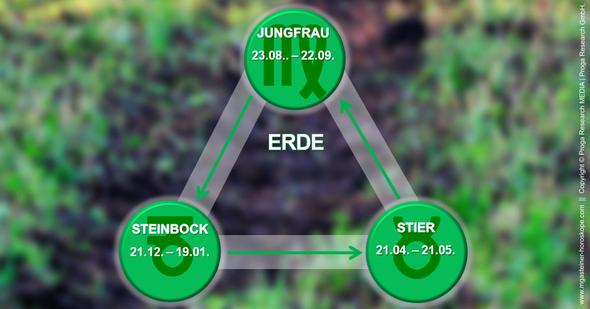 Infografik: Die drei Erdzeichen Steinbock, Stier und Jungfrau