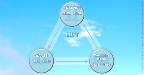 Infografik: Die drei Luftzeichen Waage, Wassermann und Zwillinge