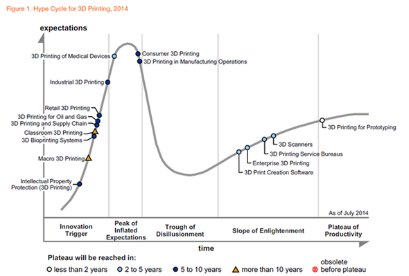 Hype Cycle für 3D-Druck, Quelle: Gartner