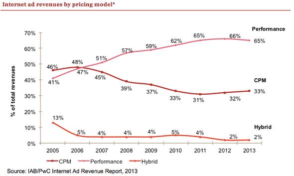 TKP-Bezahlmodelle (CPM) sind im US-Markt seit drei Jahren stabil