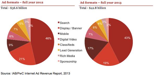 Mobile-Umsätze verdoppeln sich im US-Online-Werbemarkt von 2012 auf 2013