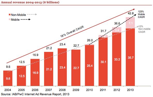 Online-Werbung in den USA wächst um 17 % in 2013, stark geschoben von Mobile