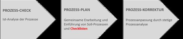 Abbildung Nr. 1: Prozessanalyse mit dem STEUERMANN