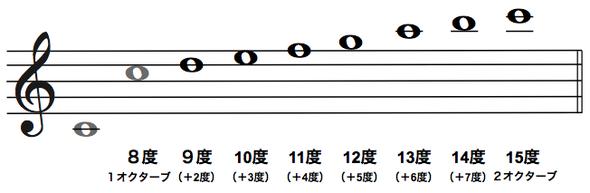 複音程の一覧