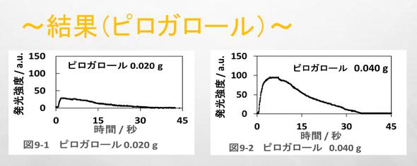 ピロガロールの濃度と発光強度の関係
