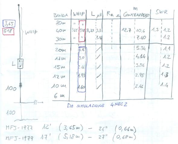 Buddistick homebrew MXE: Tabella simulazione con 4NEC2