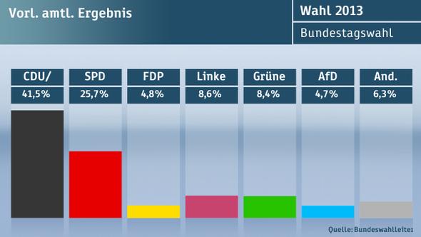 Quelle: ZDF