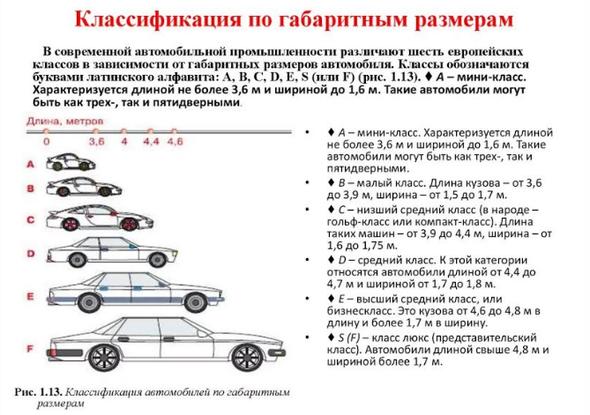 Классификация автомобилей в зависимости от габаритных размеров
